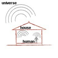 Resonance with Vastu